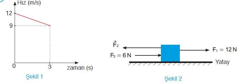 9 Sınıf Fizik Tutku Yayınları Ders Kitabı Cevapları Sayfa 126