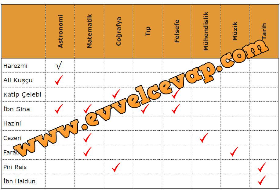 7 Sınıf Sosyal Bilgiler Meb Yayınları Ders Kitabı Cevapları Sayfa